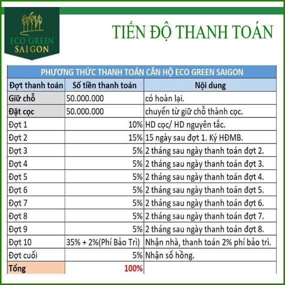 tien do thanh toan du an eco green sai gon
